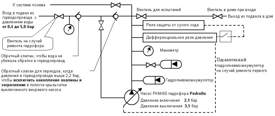 Водяной насос - Гидрофор